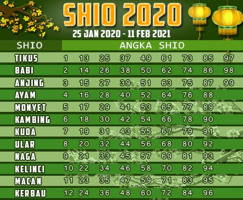 Shio 2020